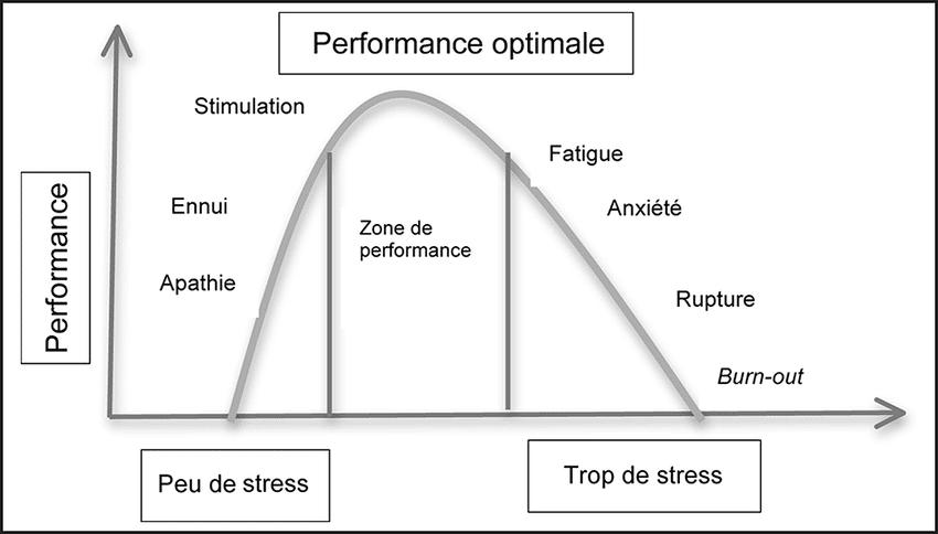 gestion du stress sportif