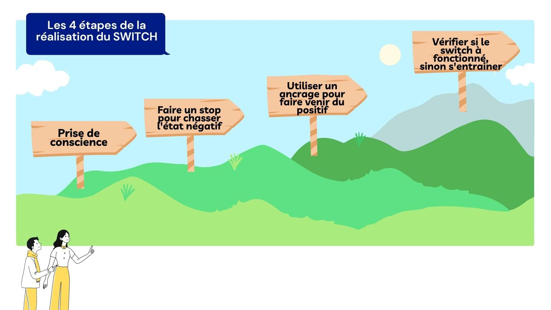 4 étapes du switch en pnl et sport