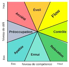 graphique flow