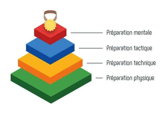 pyramide de la performance pour avoir un mental de sportif de haut niveau
